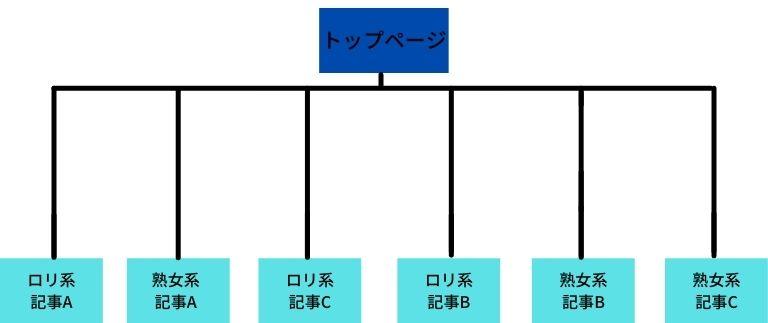 カテゴリー分けができていないサイトの構造