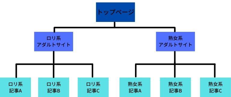 カテゴリー分けが正しいサイトの構造